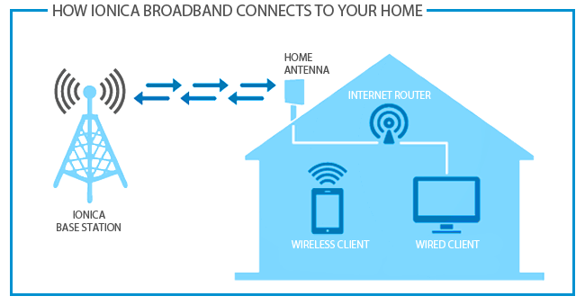 Wired Broadband Diagram Wiring Schemes